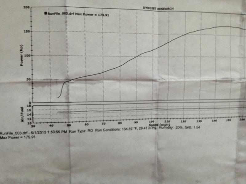 2011 S1000RR Dyno 6-1-13 171HP.jpg