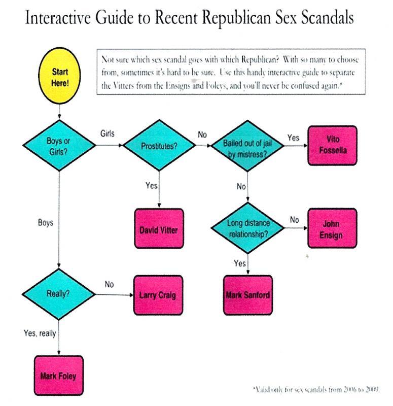 RepublicanSexScandals.jpg